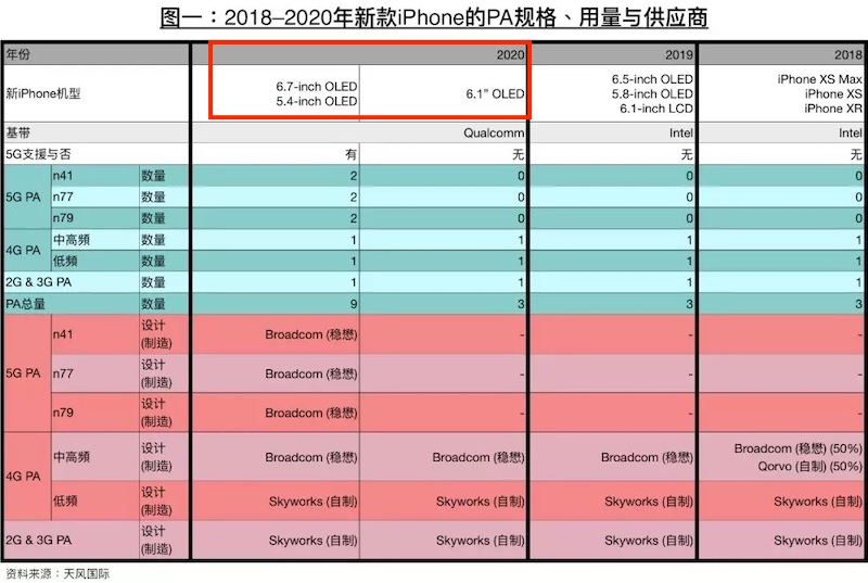 Ming-Chi Kuo 2020 iPhones Lijst
