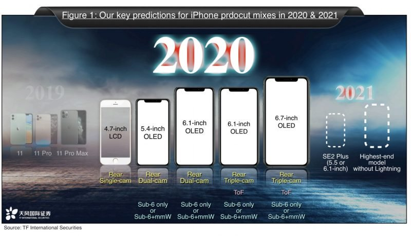 iPhone line-up 2020